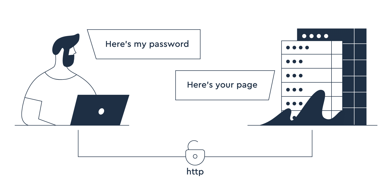 HTTP. Browser: Here's my password, Server: Here's your page